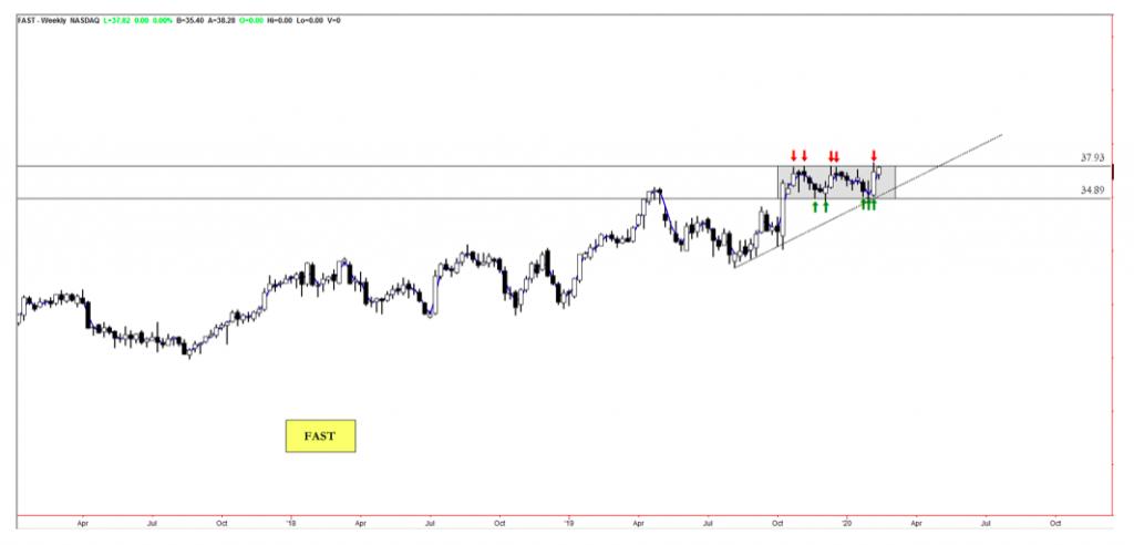 fastenal stock price breakout analysis fast bullish analysis february 13