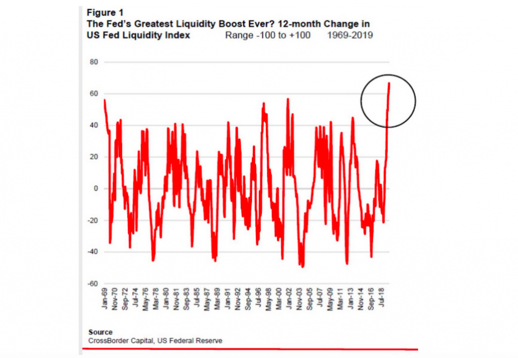 federal reserve liquidity injections chart image history