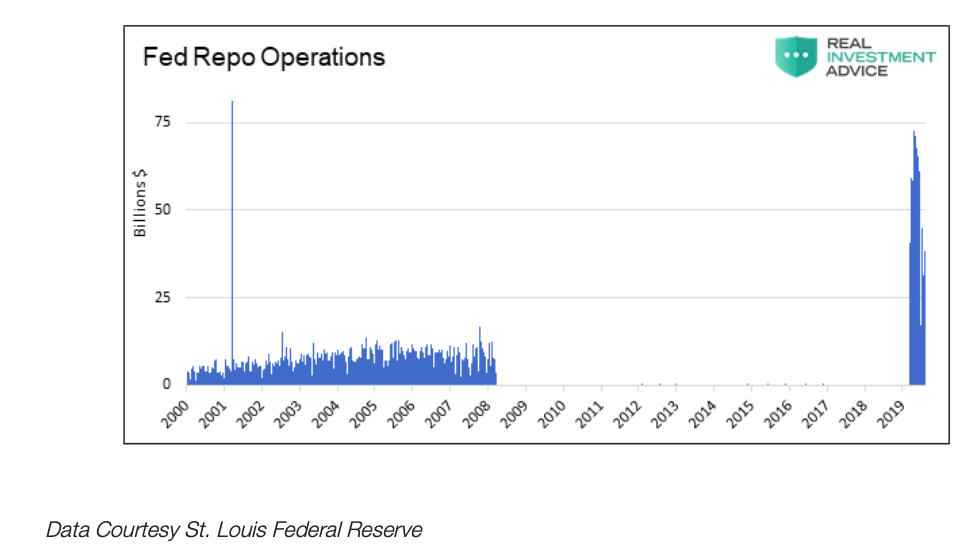 federal reserve repo operations spike years 2019 and 2020 chart
