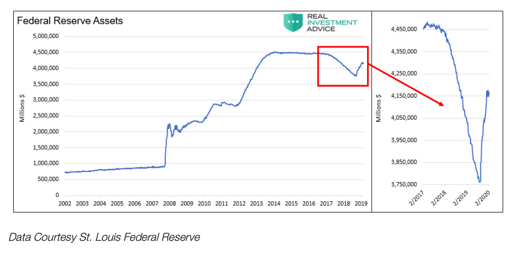 federal reserve total assets chart through year 2020