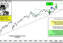 german dax breakout measured move higher price targets investing chart year 2020