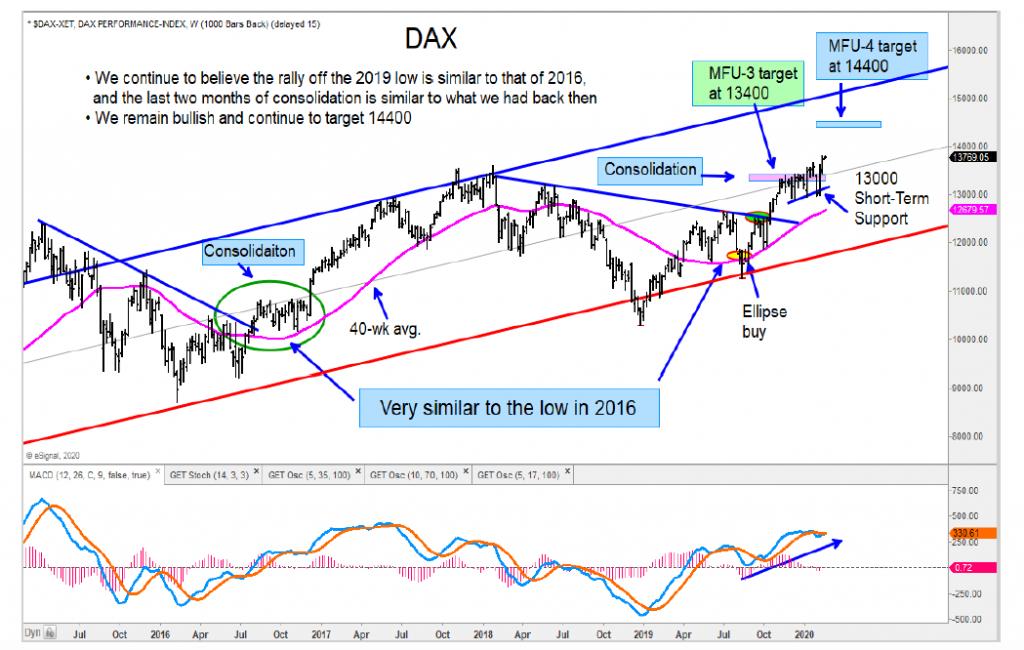 german dax stock market index higher price target analysis investing chart
