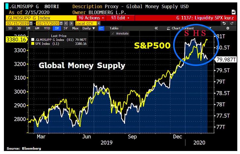 global money supply chart