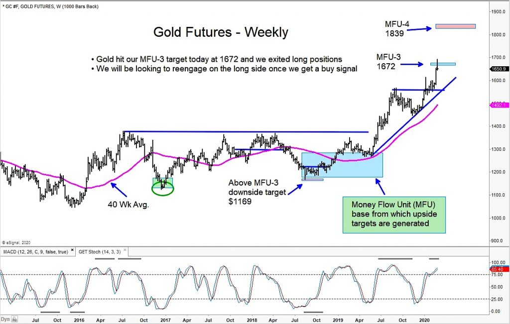 gold futures rally upside price targets peak month march year 2020