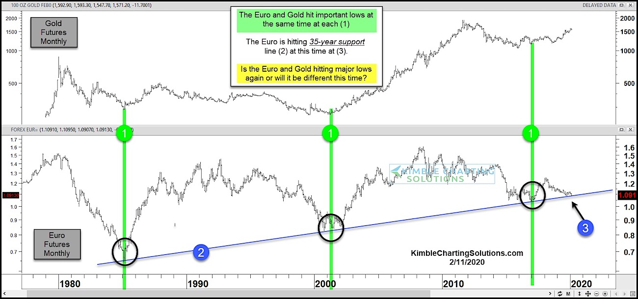 Euro Holds Long Term Trend Line