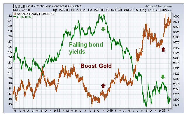 gold prices comparison treasury yields chart_last 3 years
