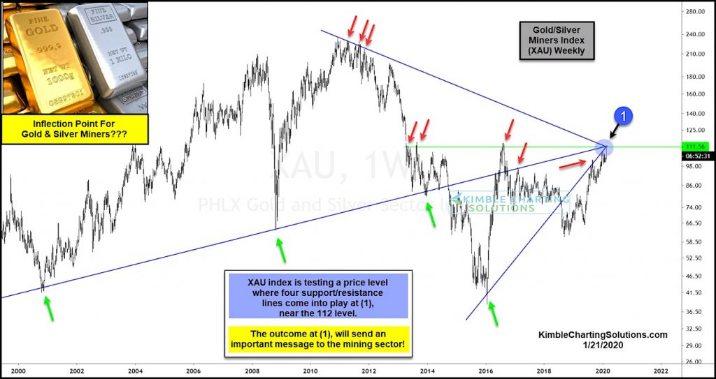 gold silver mining index xau bullish breakout resistance analysis chart february year 2020