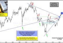 gold silver mining index xau bullish breakout resistance analysis chart february year 2020
