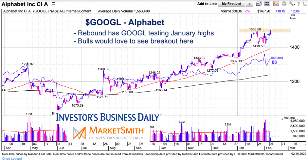 googl alphabet stock price testing breakout all time highs resistance february 10