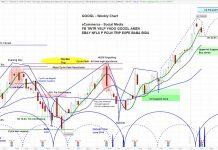 googl stock chart image price cycles alphabet stock analysis lower february year 2020