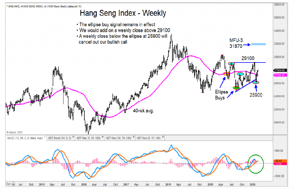 hang send stock market index price trend support chart image