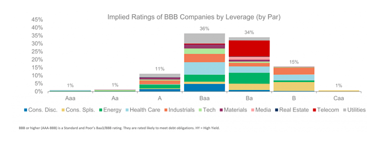 implied ratings of bbb companies