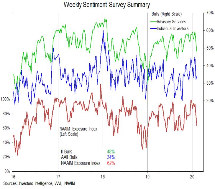 investor sentiment bull bear polls comparison week february 7 research image