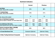 investor sentiment trading indicators stock market bearish analysis february 18