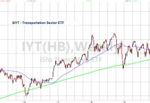 iyt transportation sector etf trading analysis stock market correction february 26