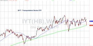 iyt transportation sector etf trading analysis stock market correction february 26