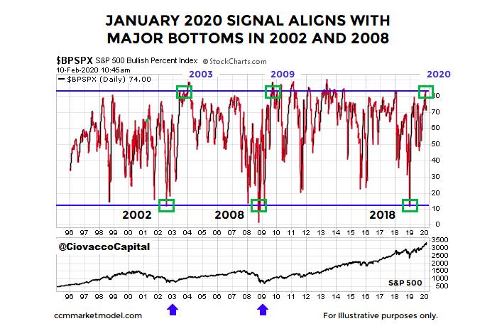 january year 2020 stock market bullish signal confirmation bull market chart
