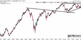 jll jones lang lasalle stock chart price analysis earnings report february 11