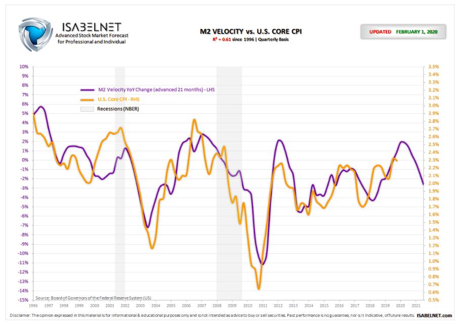 m2 money supply velocity inflation chart year 2020