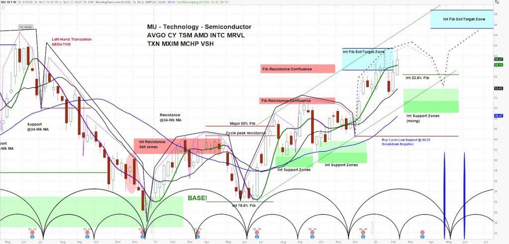 micron mu stock price analysis higher targets strength february 13 2020