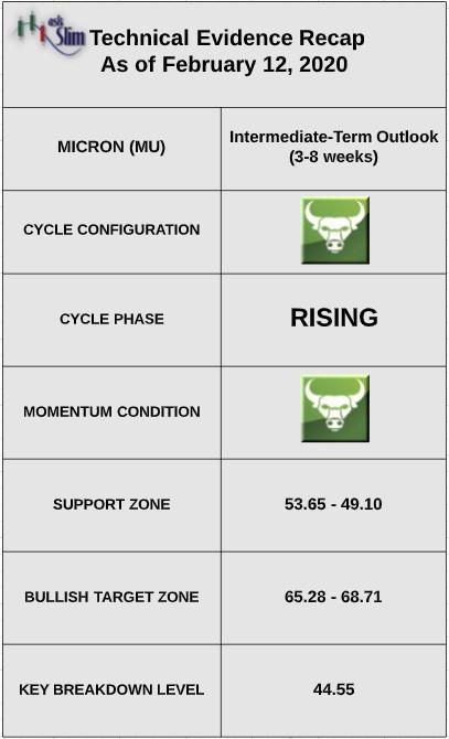 micron stock technical indicators analysis bullish semiconductors prices february 13