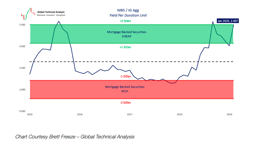 mortgage backed securities chart