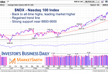 nasdaq 100 index stock price breakout all time highs february 10