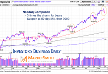 nasdaq composite decline correction pattern analysis february 21 year 2020