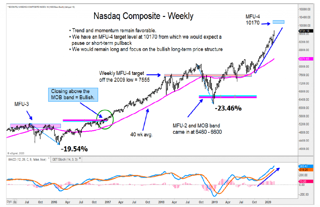 nasdaq composite higher price target year 2020 investing chart image