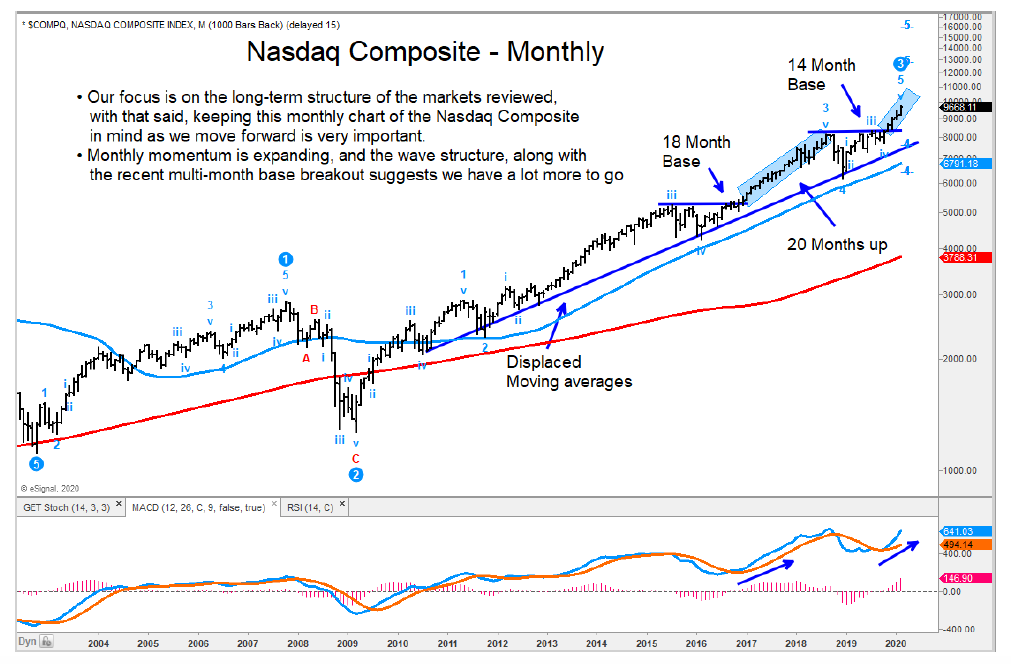 nasdaq composite long term forecast higher price target image year 2020