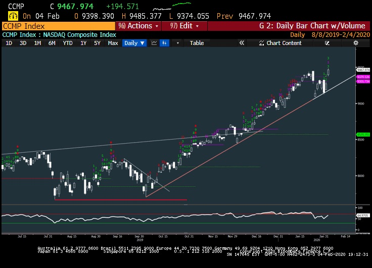 nasdaq composite rally higher price targets chart image february year 2020