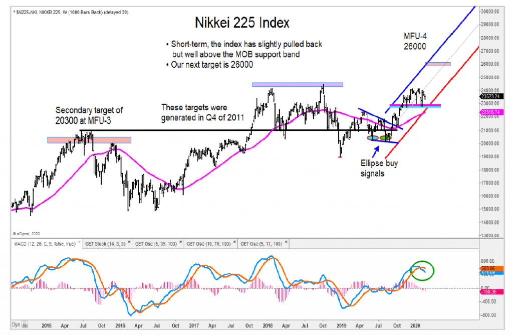 nikkei 225 index stock market bullish higher price targets image