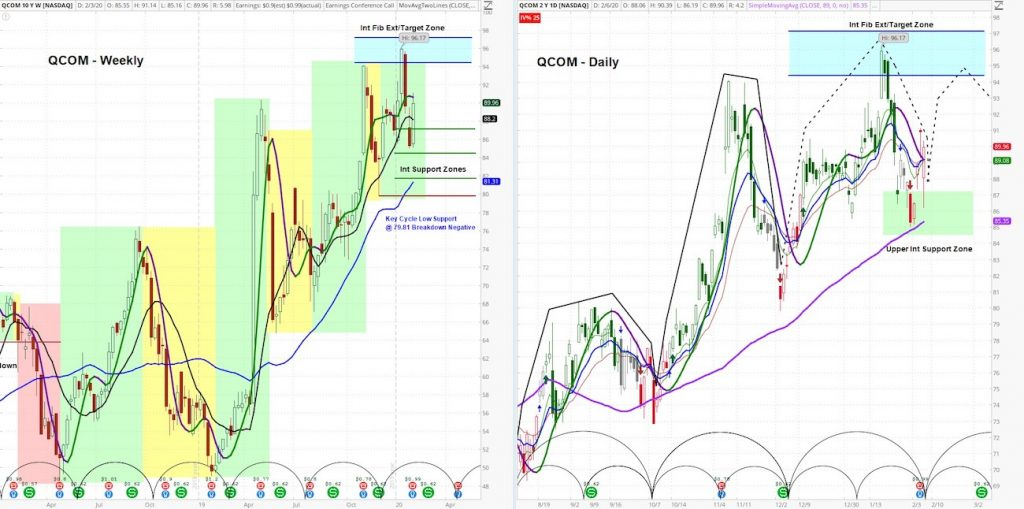 qualcomm earnings stock price decline qcom topping pattern analysis february chart image