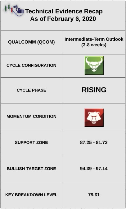qualcomm stock indicators qcom bearish investing research analysis february 7