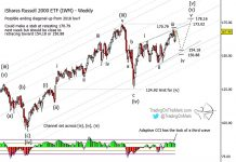 russell 2000 index stock market correction elliott wave chart forecast year 2020