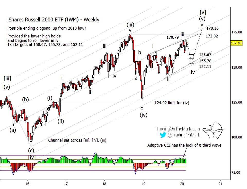 russell 2000 iwm etf elliott wave forecast wave 4 and wave 5 price targets