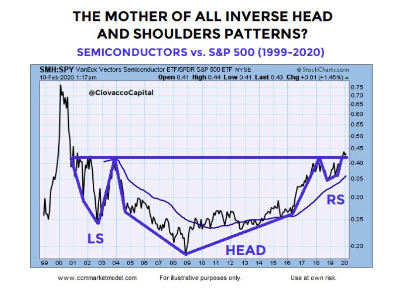 semiconductor stocks sector inverse head shoulders pattern bullish chart year 2020