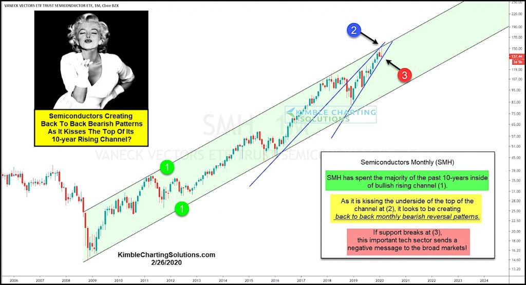 semiconductors sector etf smh bearish reversal patterns stock market correction chart february 27