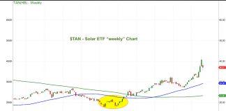 solar etf tan buy during stock market correction chart analysis february 27