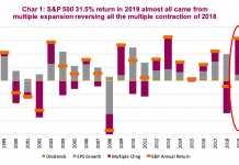s&p 500 earnings and stock market valuations year 2020 chart comparison multiple expansion