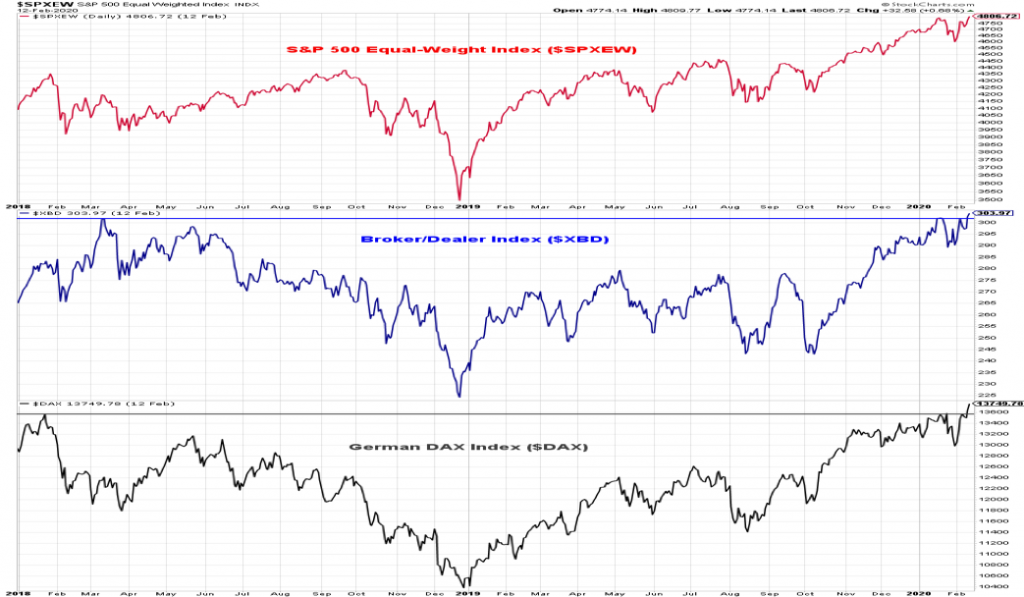 s&p 500 equal weight index trends analysis stock market chart investing february 17