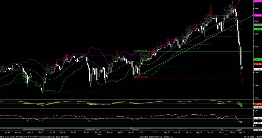 s&p 500 index daily market correction chart analysis bottom march