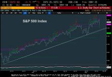 s&p 500 index decline lower friday february 21 investing image