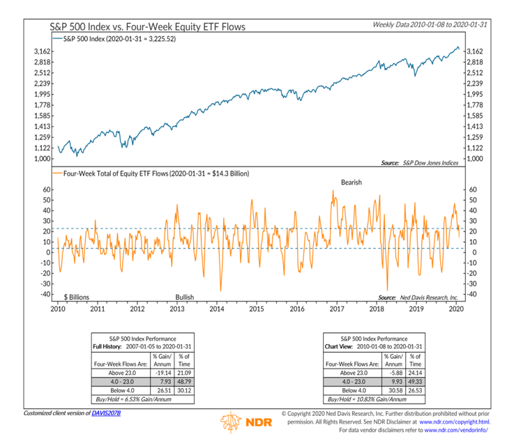 s&p 500 index equity fund flows weekly research image february 7 year 2020 - ned davis
