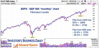s&p 500 index fibonacci retracement price support stock market correction year 2020