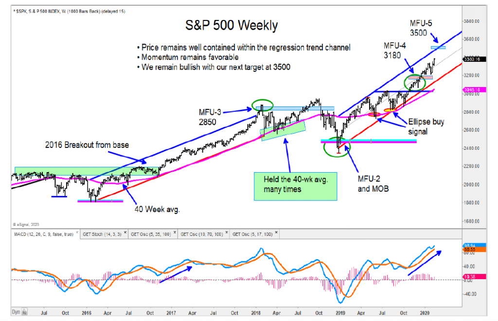 s&p 500 index higher price target 3500 year 2020 investing chart image