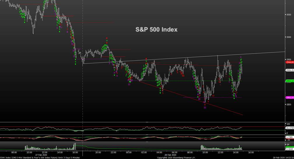 s&p 500 index hourly stock market correction chart trading decline bottom target month march