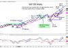 s&p 500 index price target 3500 forecast bullish year 2020