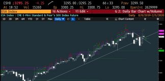 s&p 500 index rally higher price targets month february year 2020