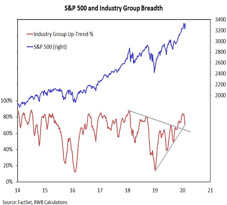 s&p 500 industry group breadth stock market chart bullish update week february 18 year 2020